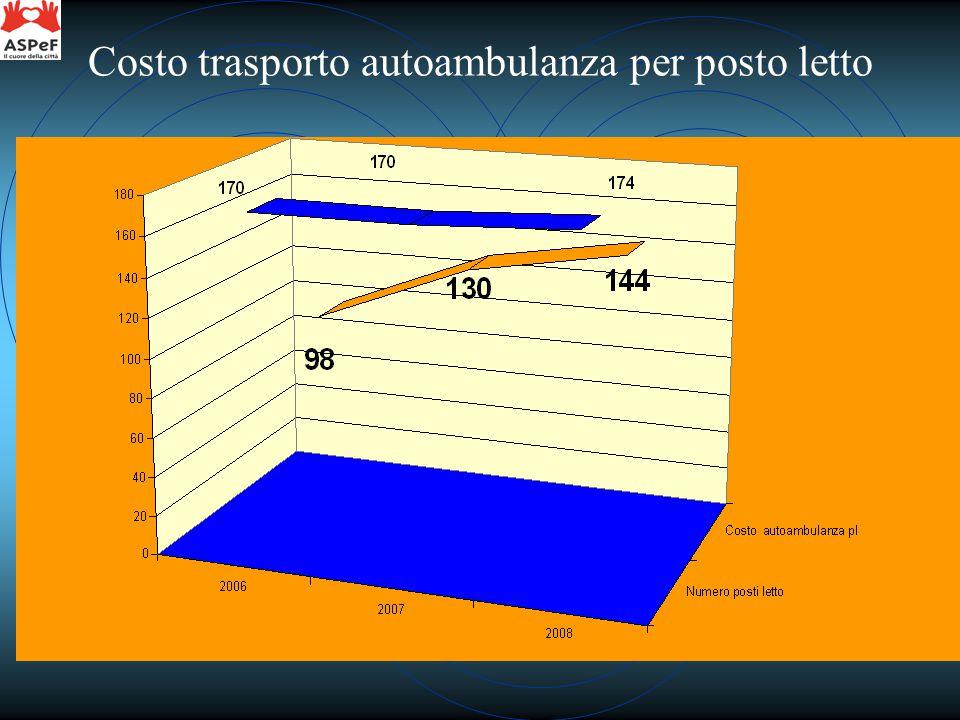 Costo trasporto autoambulanza per posto letto