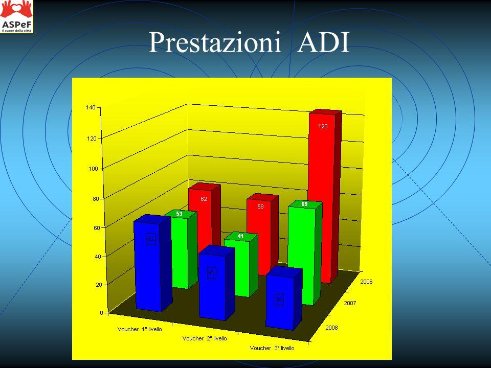 Prestazioni ADI
