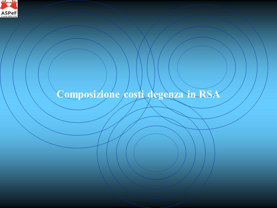 Composizione costi degenza in RSA