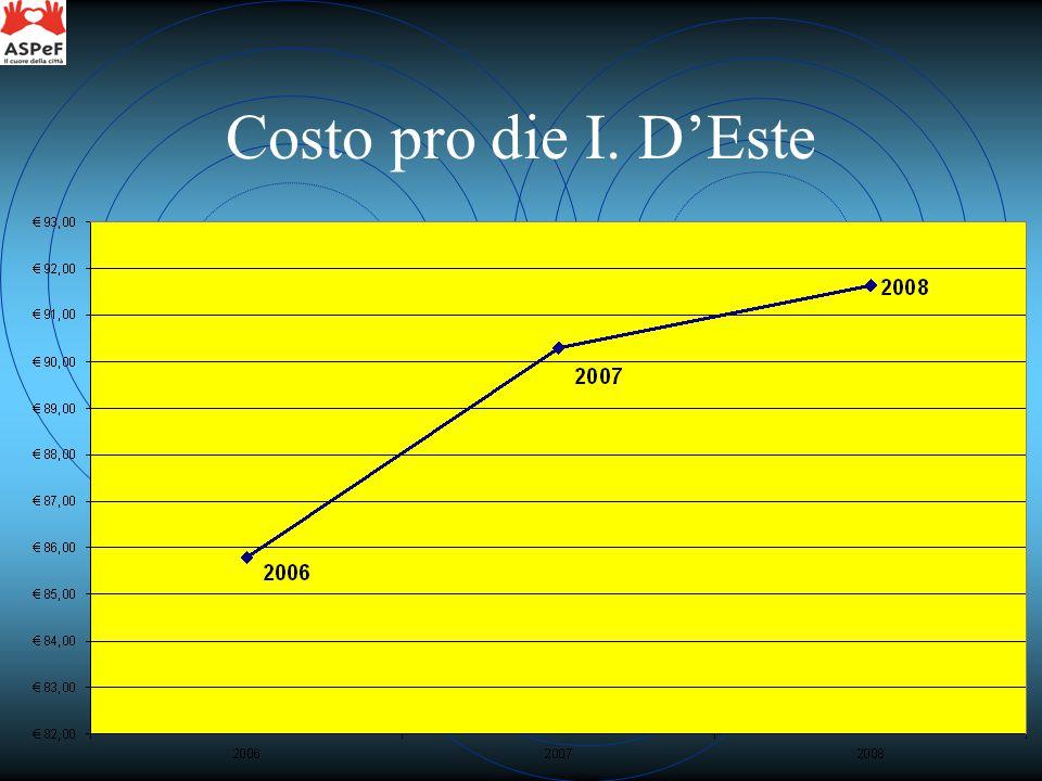 Costo pro die I. D'Este
