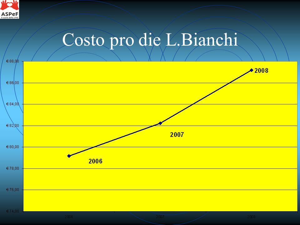 Costo pro die L.Bianchi