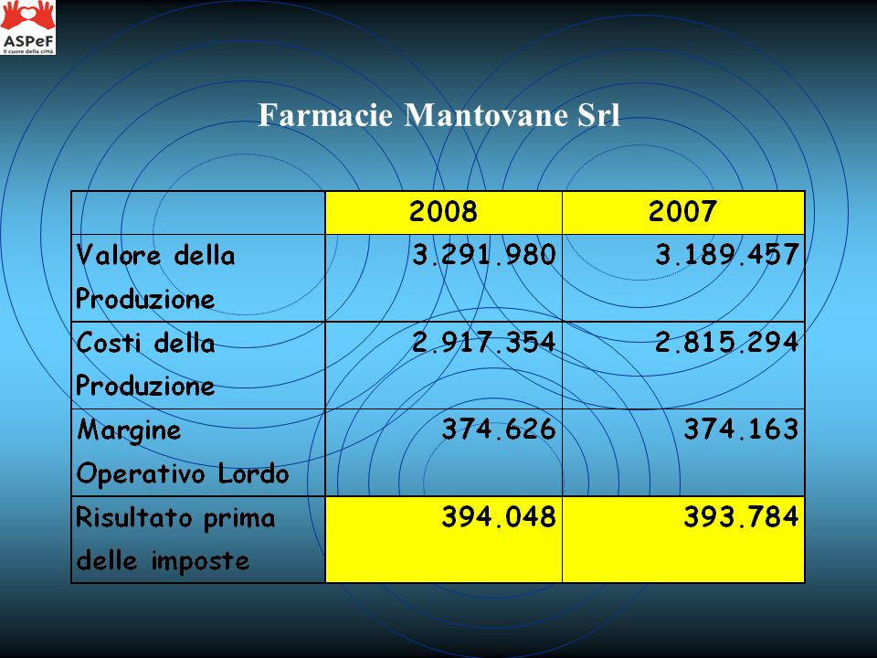Farmacie Mantovane Srl