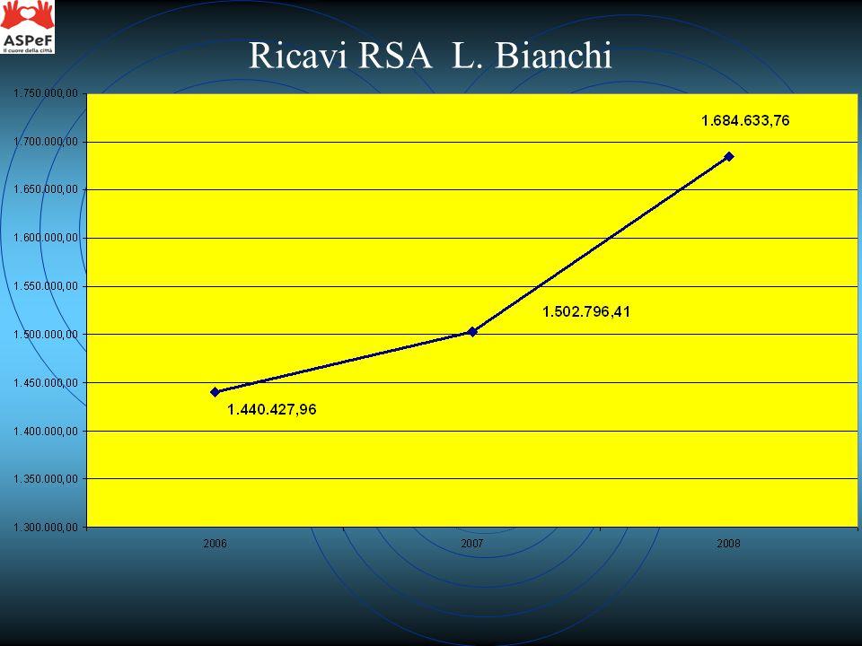 Ricavi RSA L. Bianchi