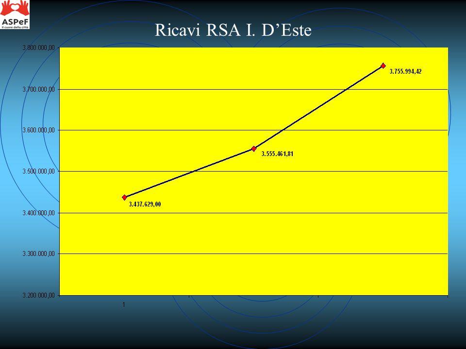 Ricavi RSA I. D'Este