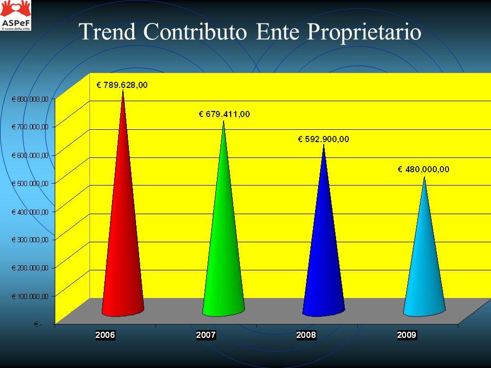 Trend Contributo Ente Proprietario