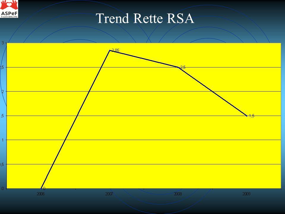 Trend Rette RSA