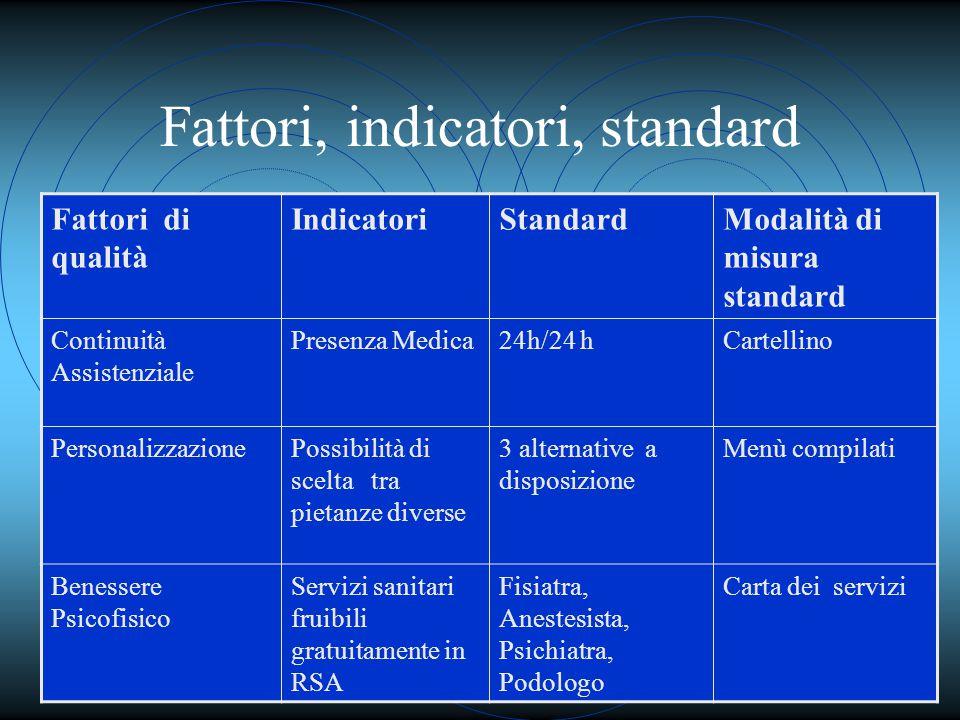 Fattori, indicatori, standard Fattori di qualità IndicatoriStandardModalità di misura standard Continuità Assistenziale Presenza Medica24h/24 hCartell
