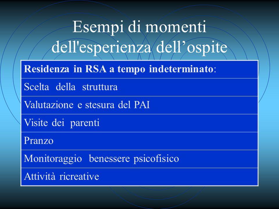 Esempi di momenti dell esperienza dell'ospite Residenza in RSA a tempo indeterminato: Scelta della struttura Valutazione e stesura del PAI Visite dei parenti Pranzo Monitoraggio benessere psicofisico Attività ricreative