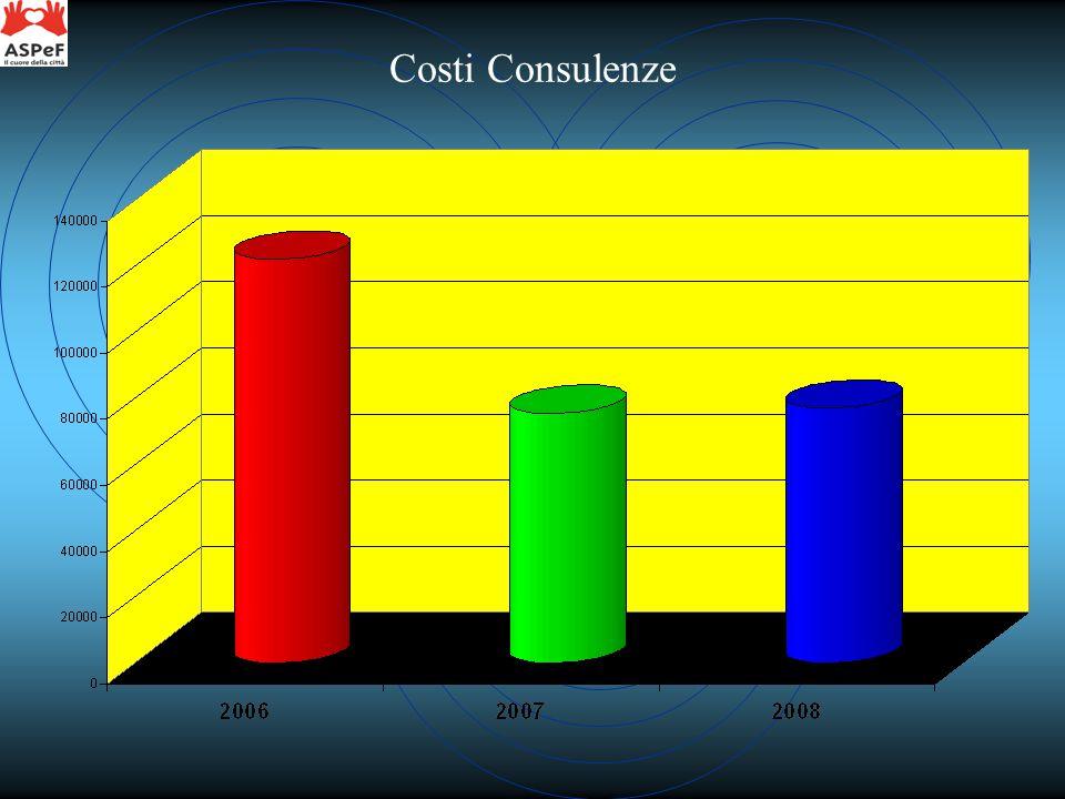 Costi Consulenze