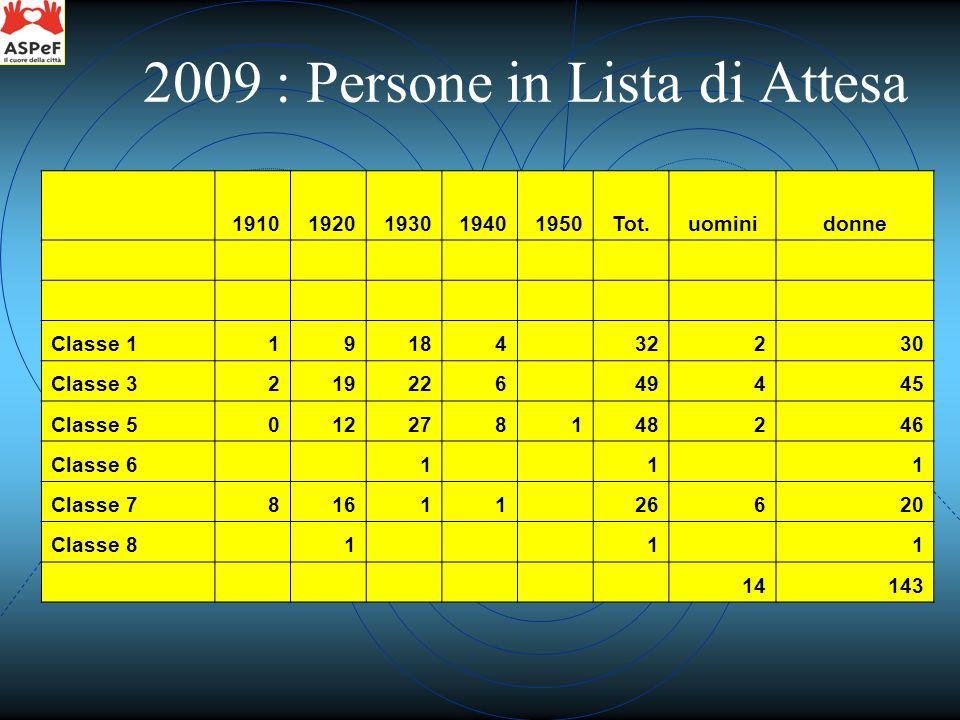 2009 : Persone in Lista di Attesa 19101920193019401950Tot.uominidonne Classe 119184 32230 Classe 3219226 49445 Classe 5012278148246 Classe 6 1 1 1 Classe 781611 26620 Classe 8 1 1 1 14143