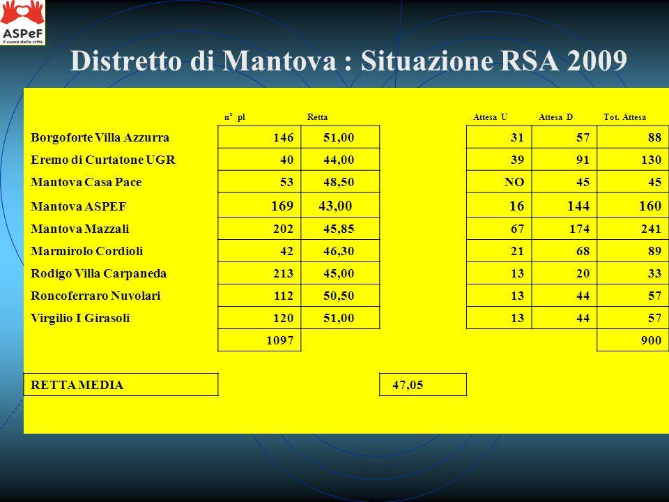 n° plRetta Tot.