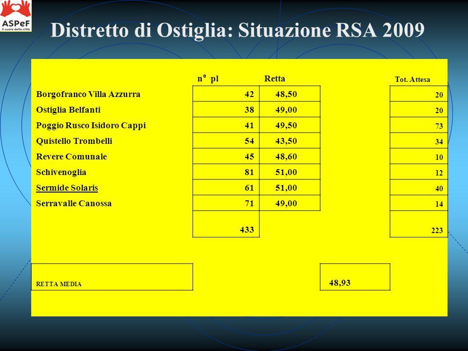 n° plRetta Tot. Attesa Borgofranco Villa Azzurra42 48,50 2.037,00 20 Ostiglia Belfanti38 49,00 1.862,00 20 Poggio Rusco Isidoro Cappi41 49,50 2.029,50