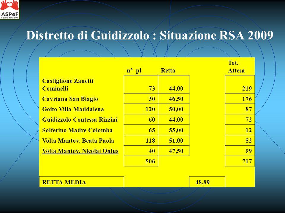 n° plRetta Tot. Attesa Castiglione Zanetti Cominelli73 44,00 3.212,00219 Cavriana San Biagio30 46,50 1.395,00176 Goito Villa Maddalena120 50,00 6.000,