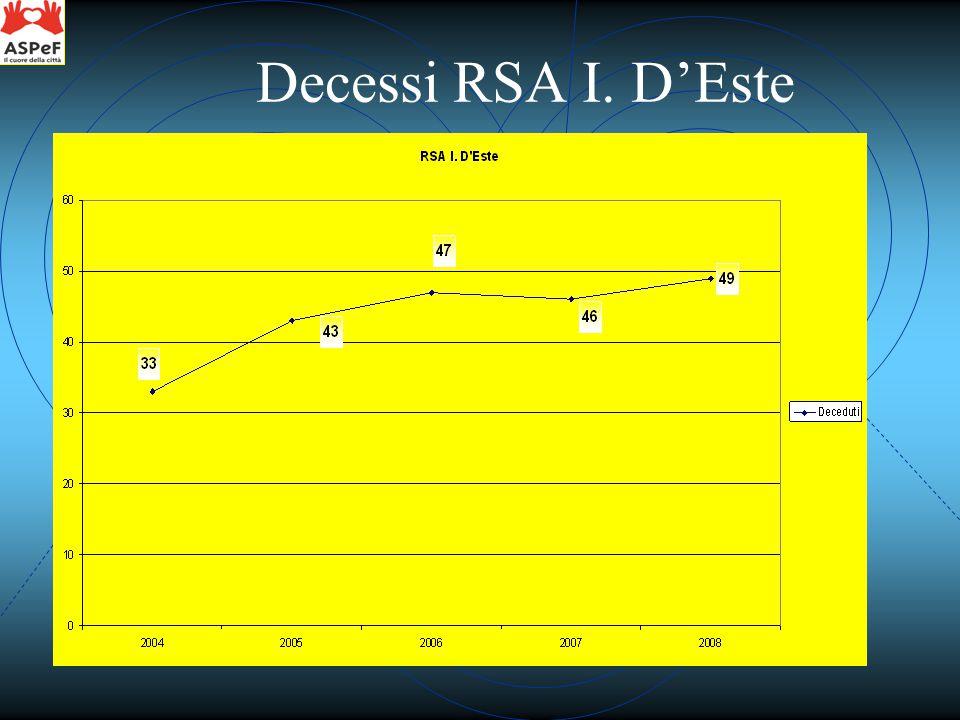 Decessi RSA I. D'Este
