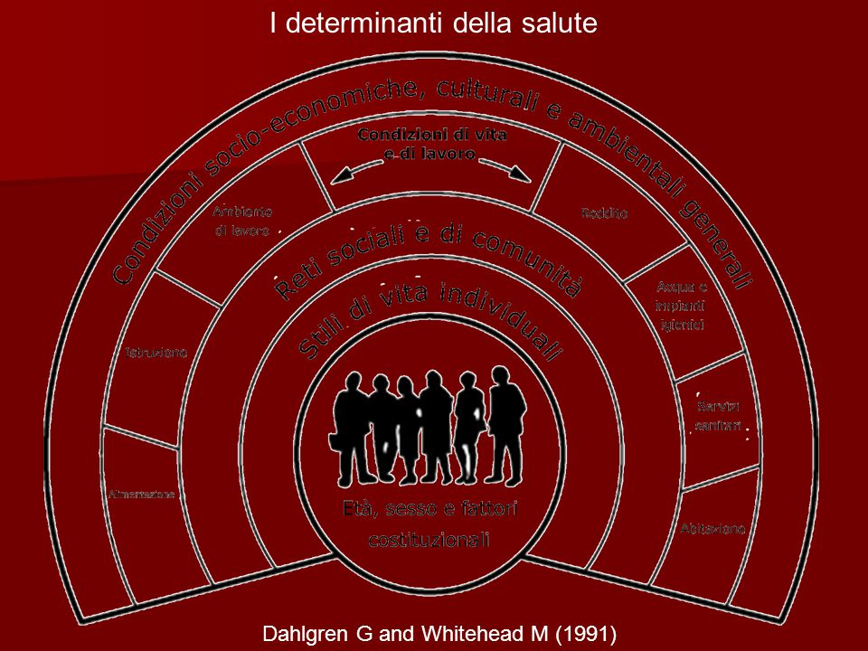 I determinanti della salute Dahlgren G and Whitehead M (1991)