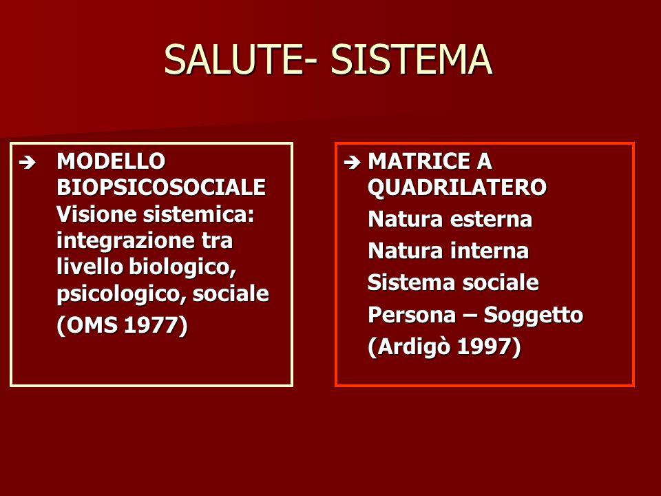 SALUTE- SISTEMA  MATRICE A QUADRILATERO Natura esterna Natura interna Sistema sociale Persona – Soggetto (Ardigò 1997)  MODELLO BIOPSICOSOCIALE Visi