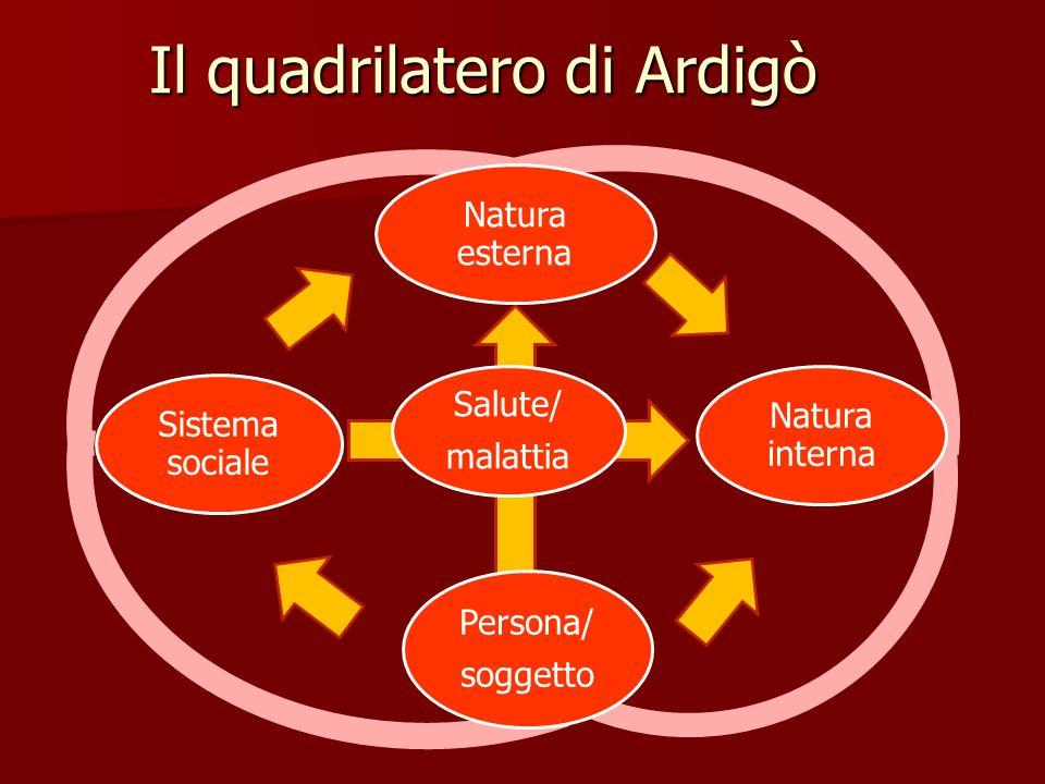 Il quadrilatero di Ardigò Salute/ malattia Natura esterna Natura interna Persona/ soggetto Sistema sociale