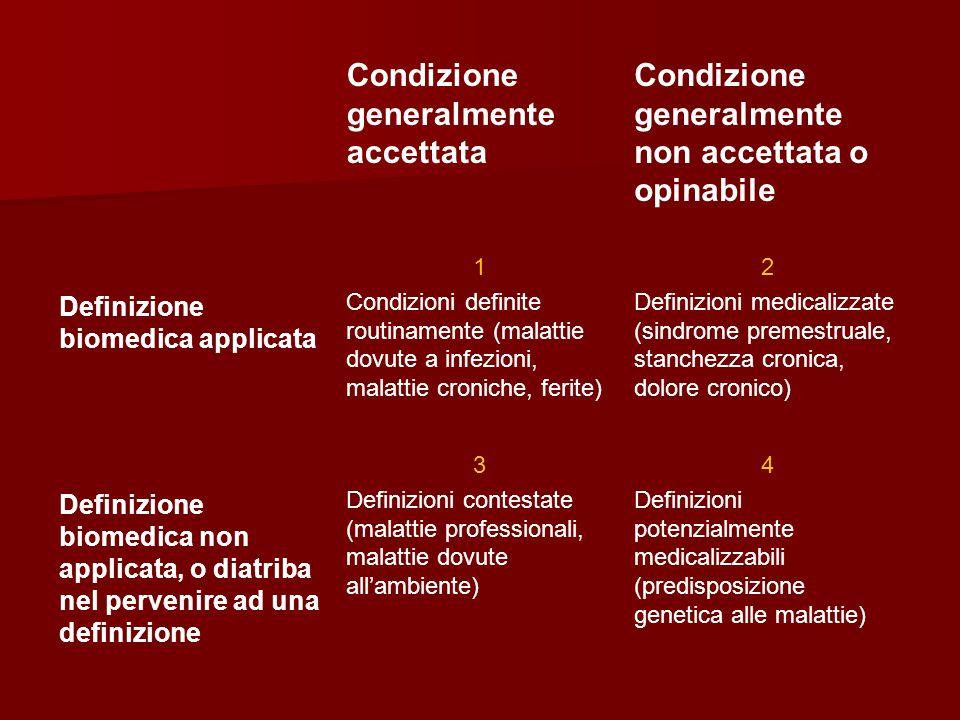 Condizione generalmente accettata Condizione generalmente non accettata o opinabile Definizione biomedica applicata 1 Condizioni definite routinamente