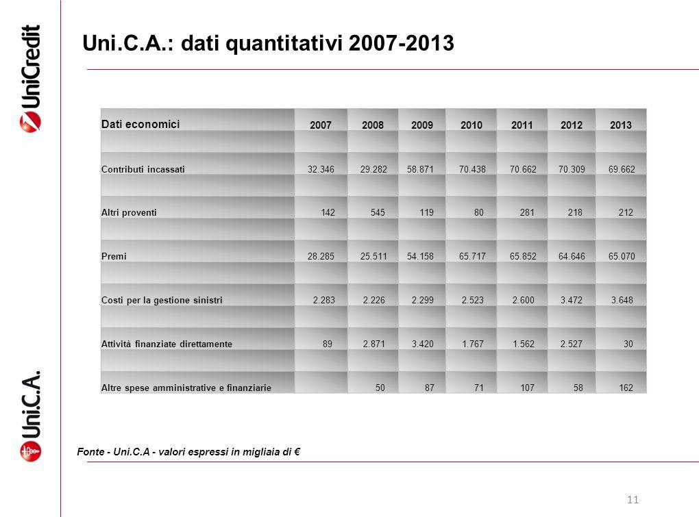11 Uni.C.A.: dati quantitativi 2007-2013 Fonte - Uni.C.A - valori espressi in migliaia di € Dati economici 2007200820092010201120122013 Contributi inc