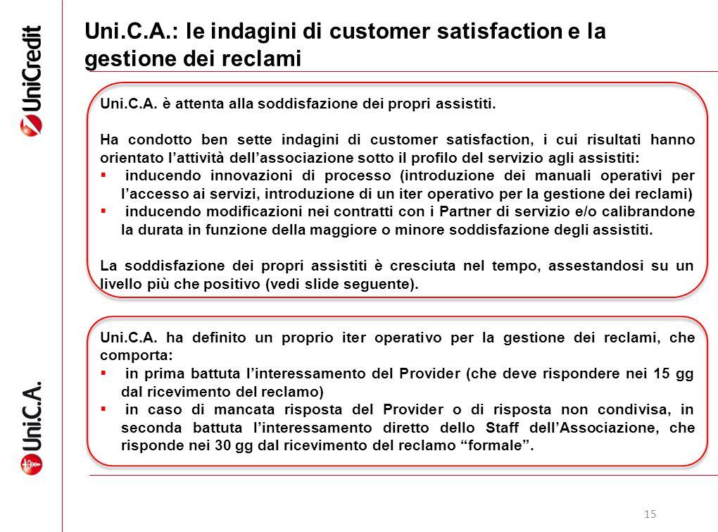 15 Uni.C.A.: le indagini di customer satisfaction e la gestione dei reclami Uni.C.A. è attenta alla soddisfazione dei propri assistiti. Ha condotto be