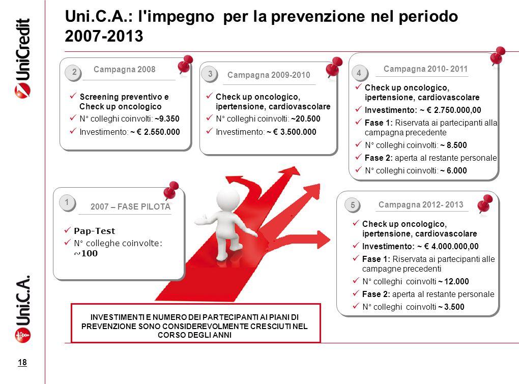 Uni.C.A.: l'impegno per la prevenzione nel periodo 2007-2013 18 INVESTIMENTI E NUMERO DEI PARTECIPANTI AI PIANI DI PREVENZIONE SONO CONSIDEREVOLMENTE