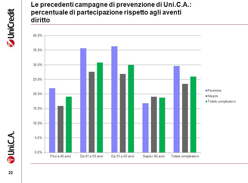 Le precedenti campagne di prevenzione di Uni.C.A.: percentuale di partecipazione rispetto agli aventi diritto 22