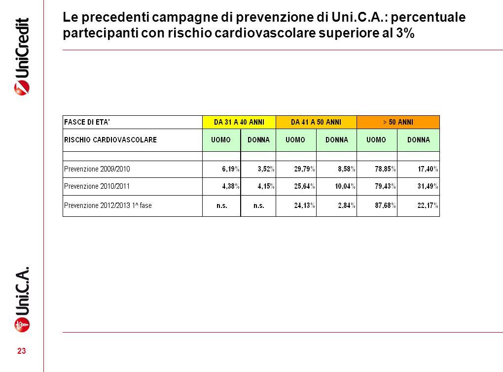 Le precedenti campagne di prevenzione di Uni.C.A.: percentuale partecipanti con rischio cardiovascolare superiore al 3% 23