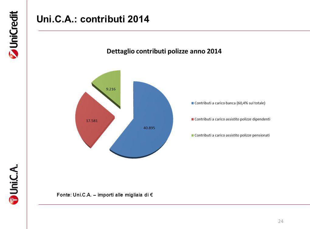 24 Uni.C.A.: contributi 2014 Fonte: Uni.C.A. – importi alle migliaia di €