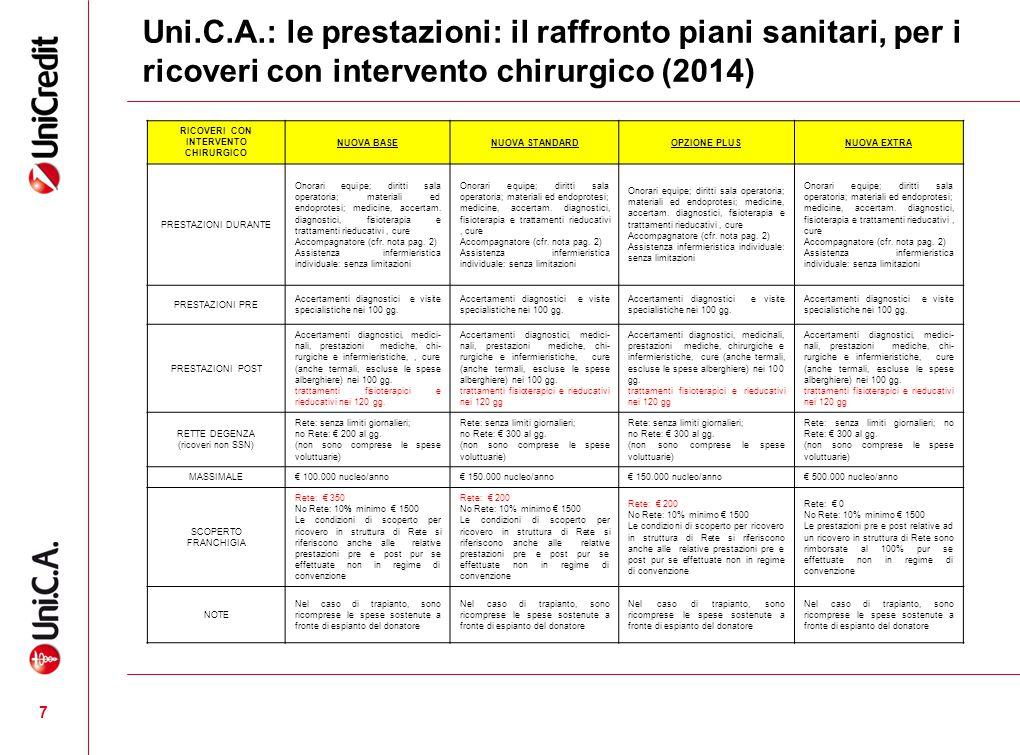 Uni.C.A.: le prestazioni: il raffronto piani sanitari, per i ricoveri con intervento chirurgico (2014) RICOVERI CON INTERVENTO CHIRURGICO NUOVA BASENU