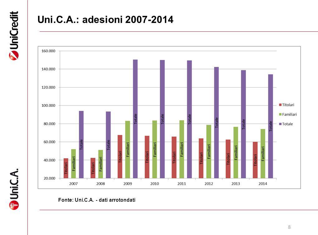 8 Uni.C.A.: adesioni 2007-2014 Adesioni TitolariFamiliariTotale 2007 42.00052.000 94.000 2008 42.30051.100 93.400 2009 67.50083.000150.500 2010 66.600