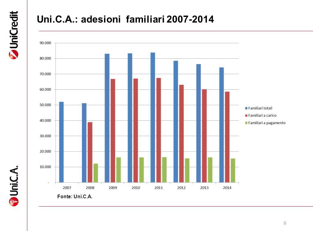 9 Uni.C.A.: adesioni familiari 2007-2014 Fonte: Uni.C.A.