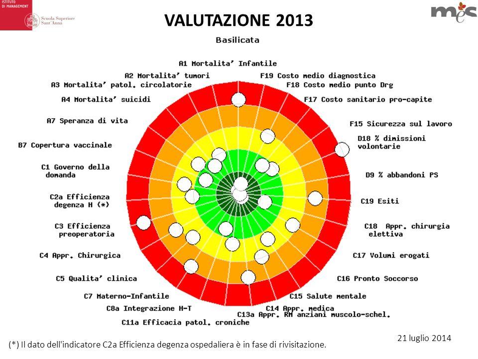 21 luglio 2014 (*) Il dato dell'indicatore C2a Efficienza degenza ospedaliera è in fase di rivisitazione. VALUTAZIONE 2013