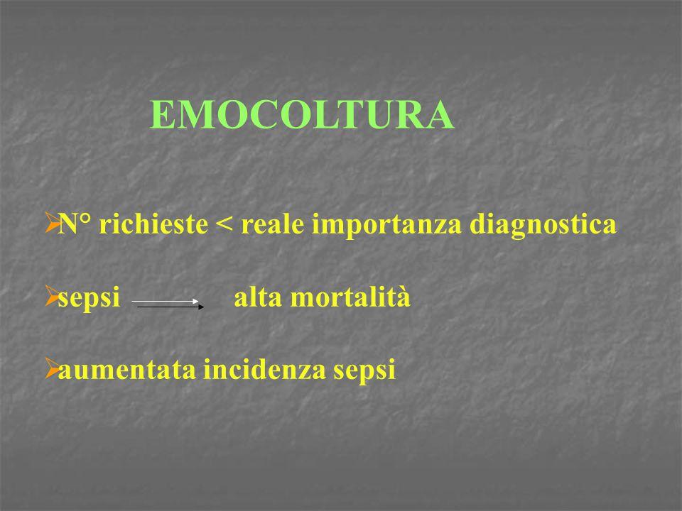EMOCOLTURA  N° richieste < reale importanza diagnostica  sepsi alta mortalità  aumentata incidenza sepsi
