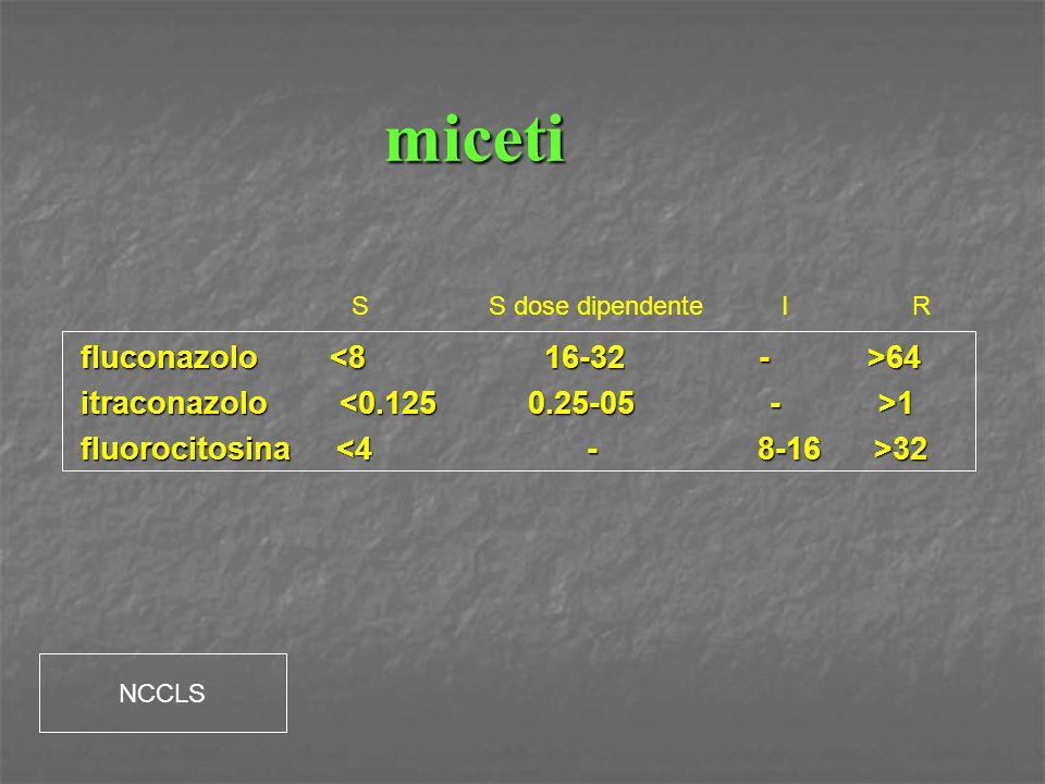 miceti fluconazolo 64 itraconazolo 1 fluorocitosina 32 SS dose dipendenteIR NCCLS