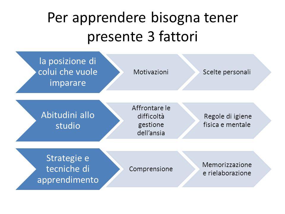 Per apprendere bisogna tener presente 3 fattori la posizione di colui che vuole imparare MotivazioniScelte personali Abitudini allo studio Affrontare