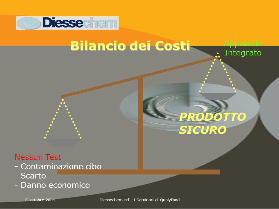 15 ottobre 2004Diessechem srl - I Seminari di Qualyfood Bilancio dei Costi Bilancio dei Costi Approccio Integrato Nessun Test - Contaminazione cibo -