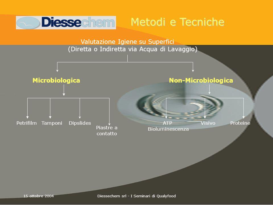 15 ottobre 2004Diessechem srl - I Seminari di Qualyfood Metodi e Tecniche Valutazione Igiene su Superfici (Diretta o Indiretta via Acqua di Lavaggio)
