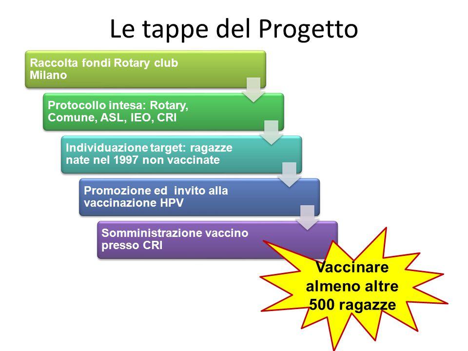 Le tappe del Progetto Raccolta fondi Rotary club Milano Protocollo intesa: Rotary, Comune, ASL, IEO, CRI Individuazione target: ragazze nate nel 1997