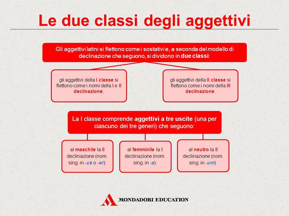 In italiano L'aggettivo è una parte variabile del discorso che ha la funzione di precisare il significato di un sostantivo, con il quale concorda nel