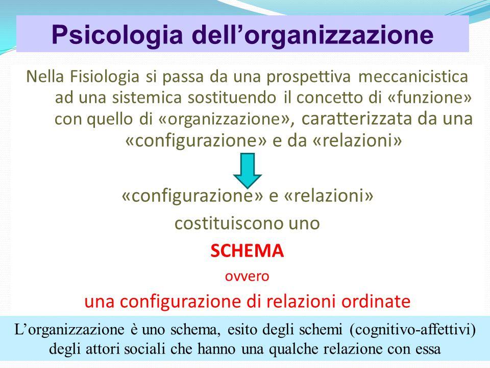 Psicologia dell'organizzazione Nella Fisiologia si passa da una prospettiva meccanicistica ad una sistemica sostituendo il concetto di «funzione» con quello di «organizzazione », caratterizzata da una «configurazione» e da «relazioni» «configurazione» e «relazioni» costituiscono uno SCHEMA ovvero una configurazione di relazioni ordinate L'organizzazione è uno schema, esito degli schemi (cognitivo-affettivi) degli attori sociali che hanno una qualche relazione con essa