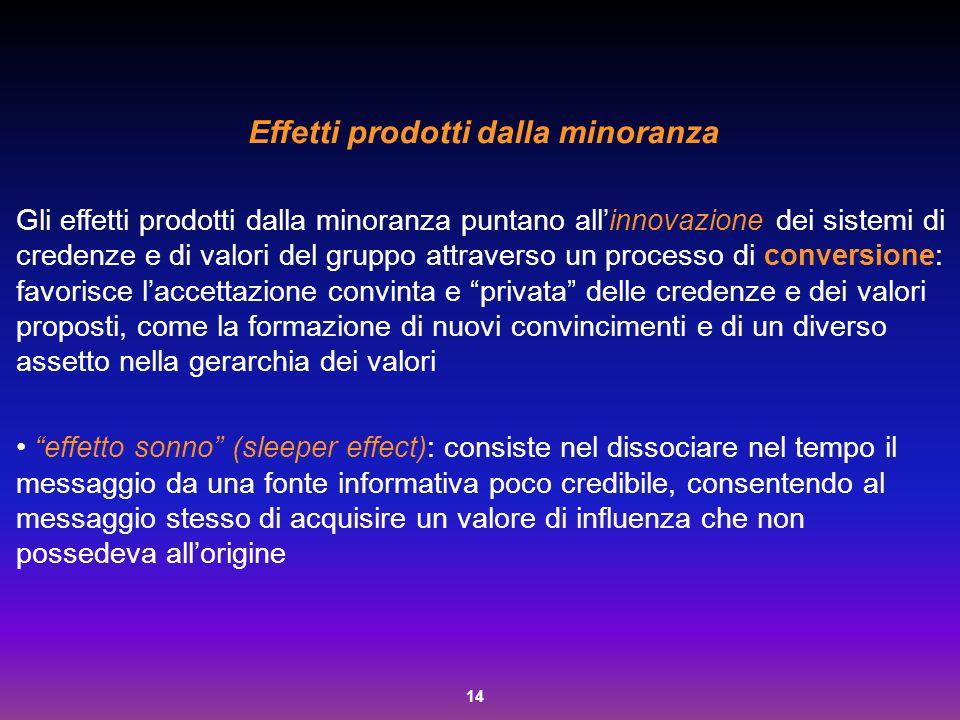 14 Effetti prodotti dalla minoranza Gli effetti prodotti dalla minoranza puntano all'innovazione dei sistemi di credenze e di valori del gruppo attrav