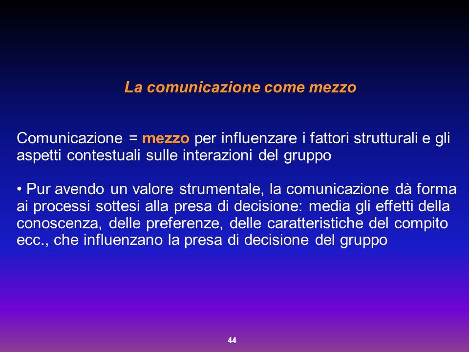 44 La comunicazione come mezzo Comunicazione = mezzo per influenzare i fattori strutturali e gli aspetti contestuali sulle interazioni del gruppo Pur