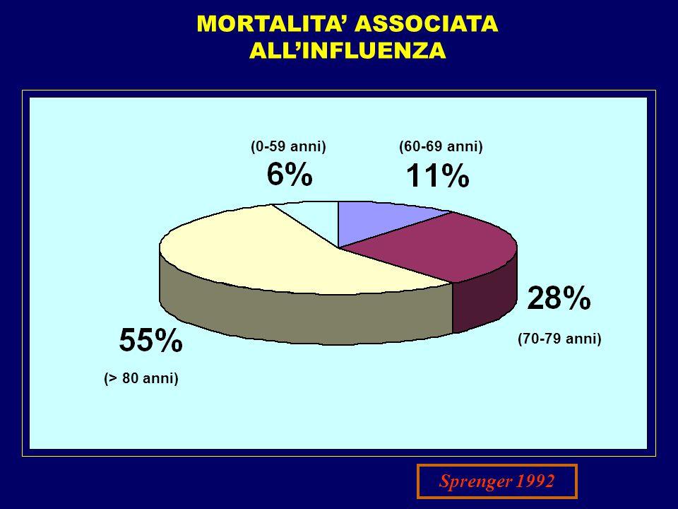 (> 80 anni) (70-79 anni) (60-69 anni)(0-59 anni) MORTALITA' ASSOCIATA ALL'INFLUENZA Sprenger 1992