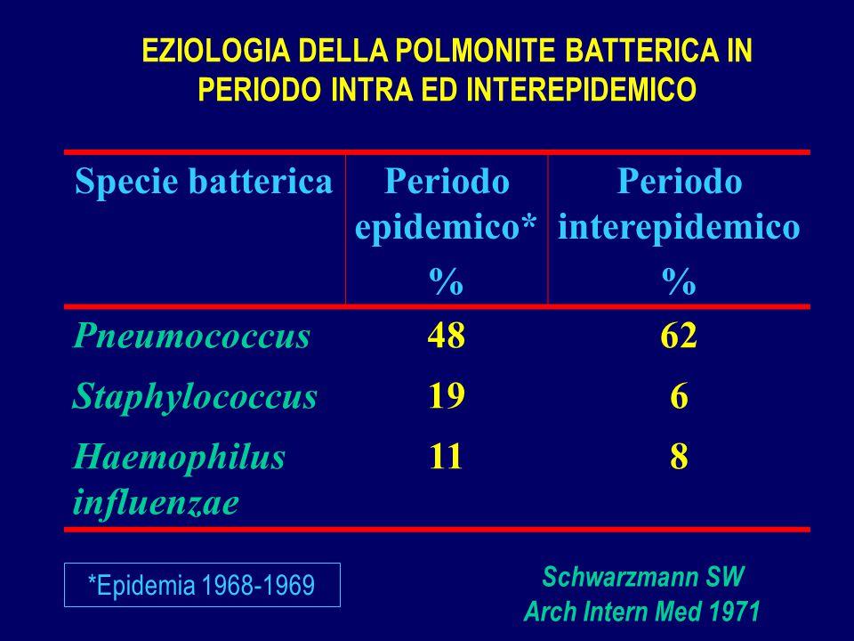 Specie battericaPeriodo epidemico* % Periodo interepidemico % Pneumococcus4862 Staphylococcus196 Haemophilus influenzae 118 *Epidemia 1968-1969 EZIOLO