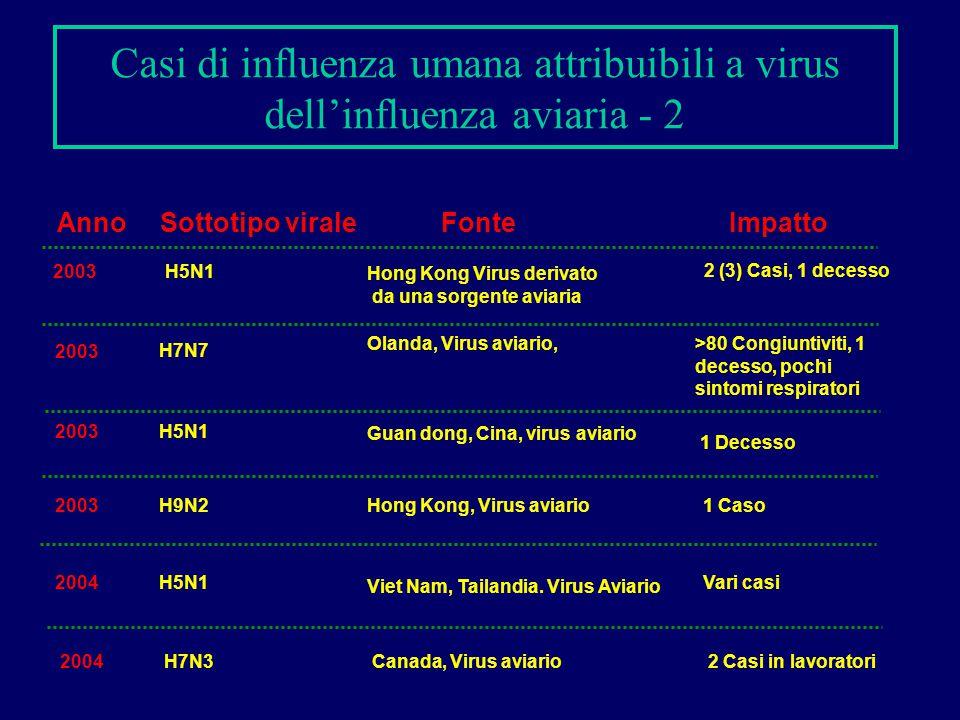 Anno Sottotipo virale FonteImpatto 2003H5N1 Hong Kong Virus derivato da una sorgente aviaria 2 (3) Casi, 1 decesso 2003 Olanda, Virus aviario,>80 Cong