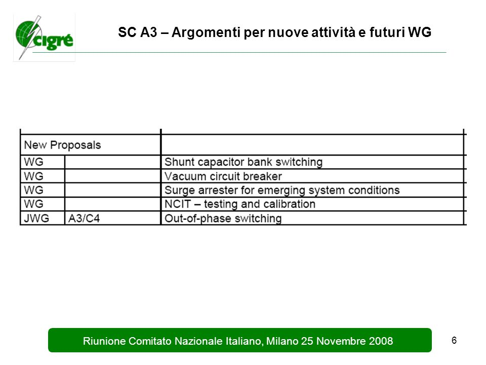 7 Riunione Comitato Nazionale Italiano, Milano 25 Novembre 2008 SC A3 – Prossime pubblicazioni  Technical Brochure e Sommario (Electra) : Line fault phenomena and their implications for 3 phases short and long line fault clearing (WG A3.19)  Technical Brochure e Sommario (Electra) : Operating environment of voltage grading capacitors applied to high voltage circuit breakers (WG A3.19)  Technical Brochure e Sommario (Electra) : Technical requirements for substation equipment exceeding 800kV – Pat 1 & Part 2 (WG A3.2)  Technical Brochure e Sommario (Electra): Application of composite insulators to HV equipment (WG A3.21)