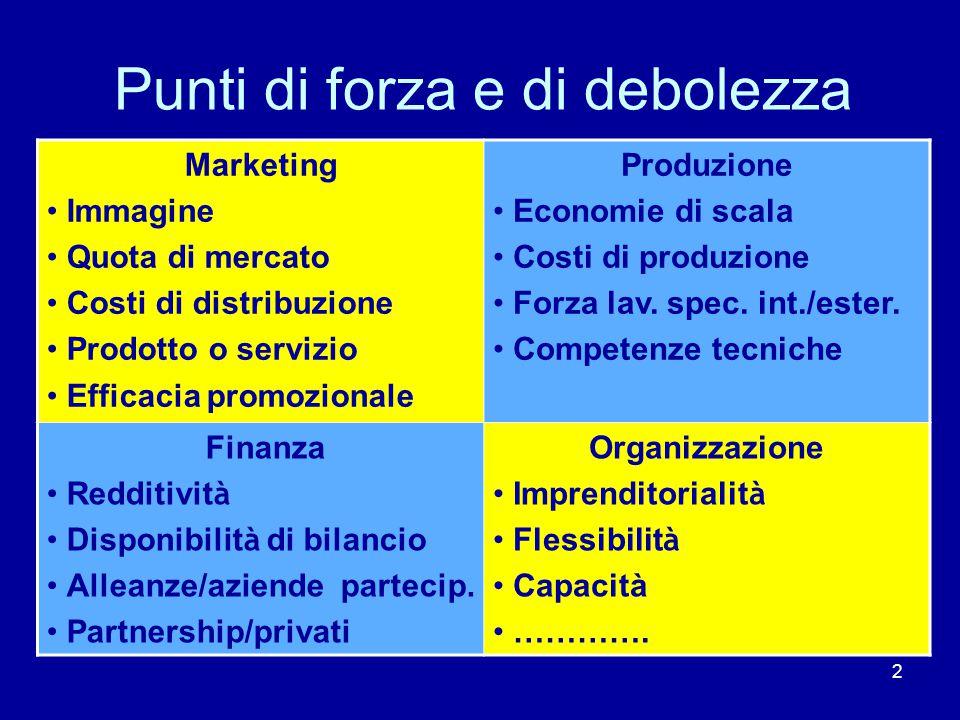 2 Punti di forza e di debolezza Marketing Immagine Quota di mercato Costi di distribuzione Prodotto o servizio Efficacia promozionale Produzione Economie di scala Costi di produzione Forza lav.