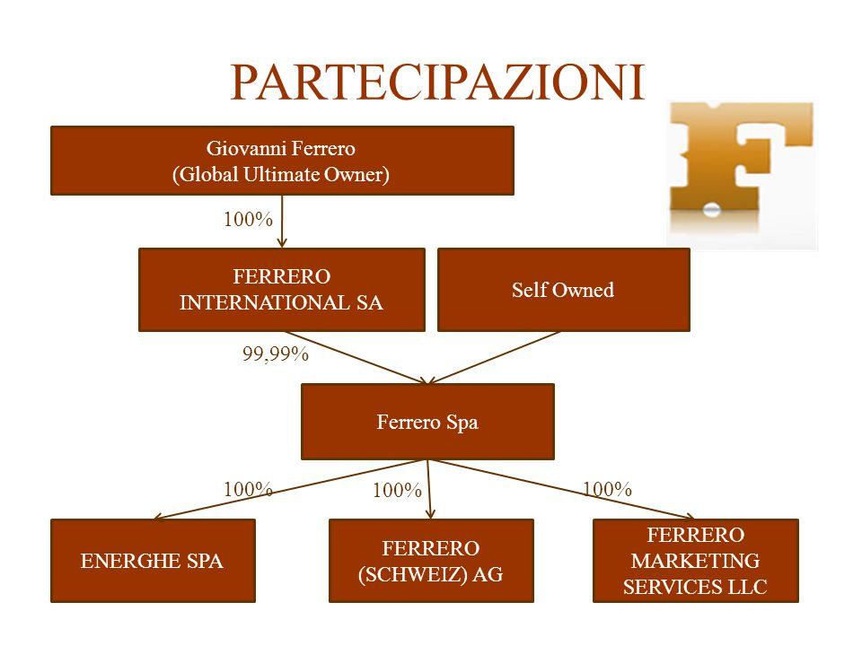 PARTECIPAZIONI Giovanni Ferrero (Global Ultimate Owner) FERRERO INTERNATIONAL SA Self Owned Ferrero Spa ENERGHE SPA FERRERO (SCHWEIZ) AG FERRERO MARKE