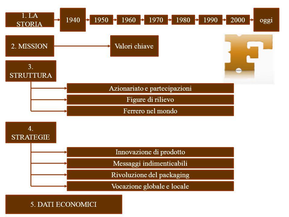 1. LA STORIA 19501960 oggi 1970198020001990 1940 2. MISSIONValori chiave 3. STRUTTURA Figure di rilievo Ferrero nel mondo Azionariato e partecipazioni