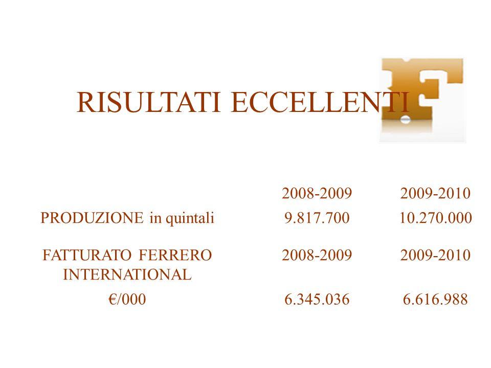 RISULTATI ECCELLENTI 2008-20092009-2010 PRODUZIONE in quintali9.817.70010.270.000 FATTURATO FERRERO INTERNATIONAL 2008-20092009-2010 €/0006.345.0366.6